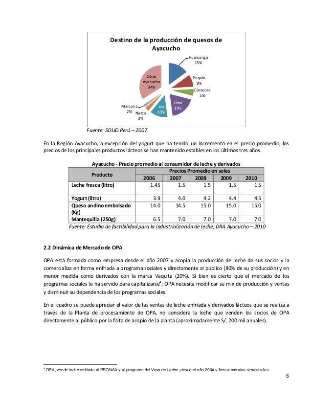 6Fuente: SOLID Perú – 2007En la Región Ayacucho, a excepción del yogurt que ha tenido un incremento en el precio promedio,...