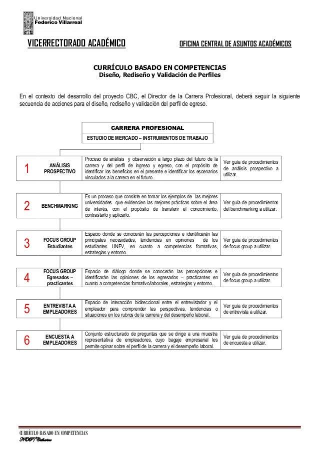 VICERRECTORADO ACADÉMICO  OFICINA CENTRAL DE ASUNTOS ACADÉMICOS  CURRÍCULO BASADO EN COMPETENCIAS Diseño, Rediseño y Valid...