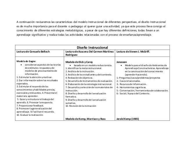 A continuación revisaremos las características del modelo Instruccional de diferentes perspectivas, el diseño Instrucciona...