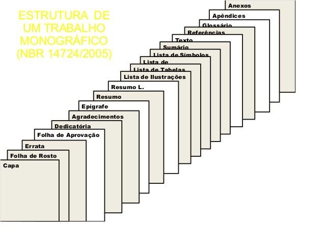 ESTRUTURA DE  UM TRABALHO  MONOGRÁFICO  (NBR 14724/2005)  30/08/11  Anexos  Apêndices  Glossário  Referências  Texto  Sumá...
