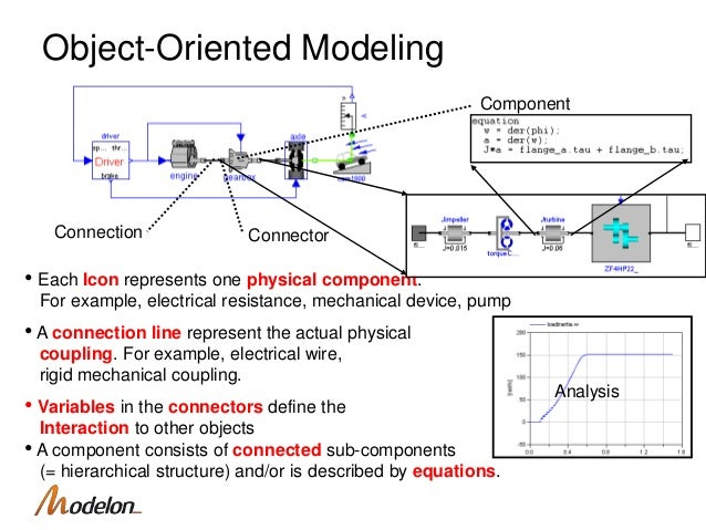 Modelon Modelica executable requirements Ansys Conference 2016