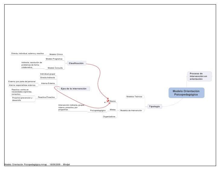 Directa, individual, externa y reactiva      Modelo Clínico                                                  Modelo Progra...