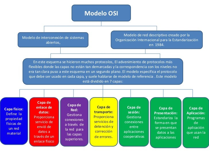 Modelo OSI<br />Modelo de red descriptivo creado por la Organización Internacional para la Estandarización en  1984.<br />...