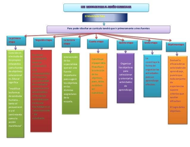 El Modelode Taba Para poder diseñar un currículo tendrá que ir primeramente a tres fuentes La primera etapa Segundaetapa, ...