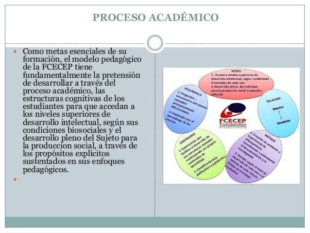 Modelo pledagógico de la fcecep vanner ocoro Slide 3