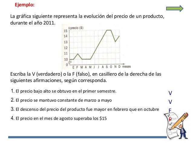 Ejemplo: La gráfica siguiente representa la evolución del precio de un producto, durante el año 2011. Escriba la V (verdad...