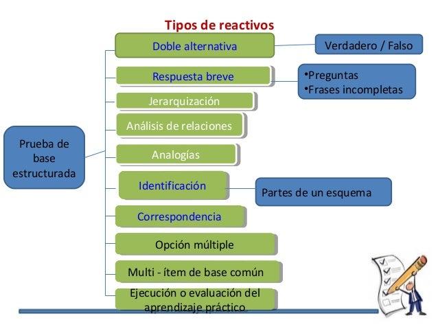 Tipos de reactivos Prueba de base estructurada Doble alternativa Respuesta breveRespuesta breve CorrespondenciaCorresponde...