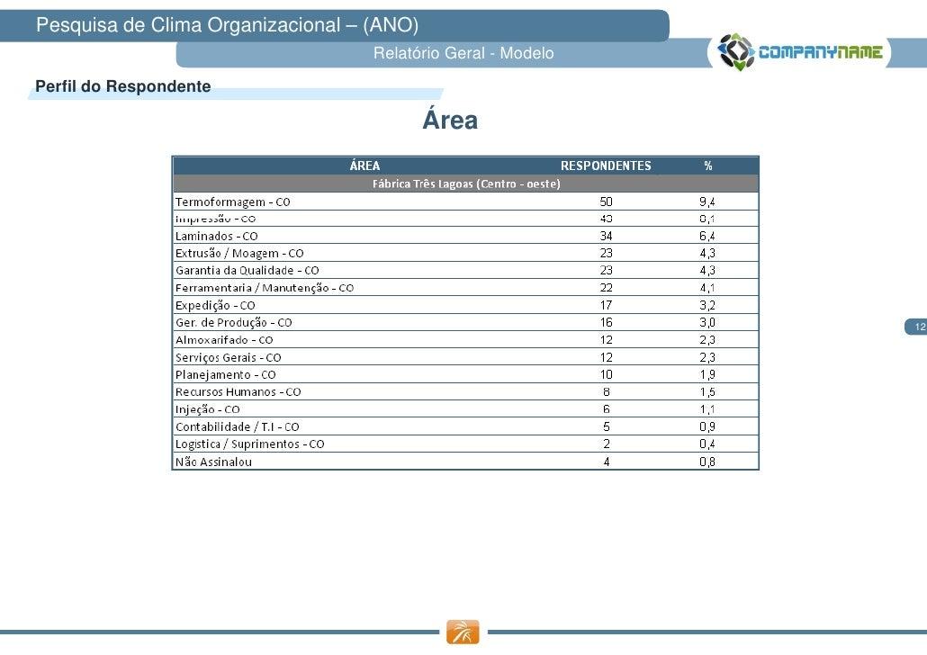 Pesquisa de Clima Organizacional – (ANO)                                   Relatório Geral - ModeloPerfil do Respondente  ...