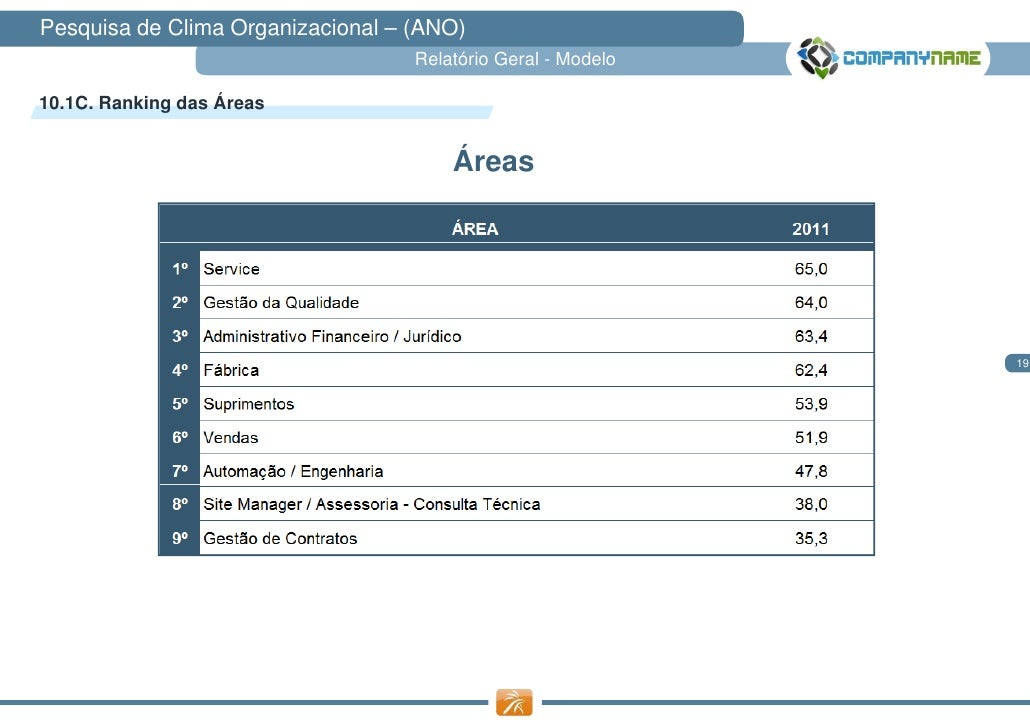 Pesquisa de Clima Organizacional – (ANO)                                   Relatório Geral - Modelo10.1C. Ranking das Área...