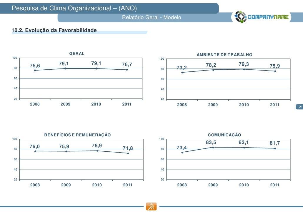 Pesquisa de Clima Organizacional – (ANO)                                         Relatório Geral - Modelo10.2. Evolução da...