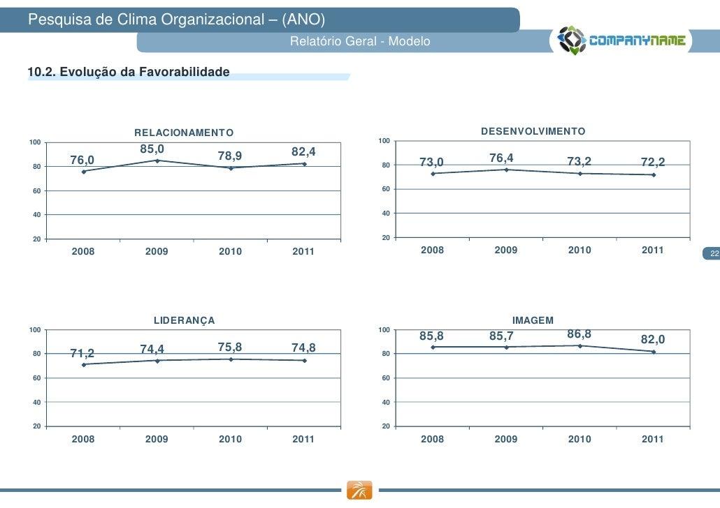 Pesquisa de Clima Organizacional – (ANO)                                      Relatório Geral - Modelo10.2. Evolução da Fa...