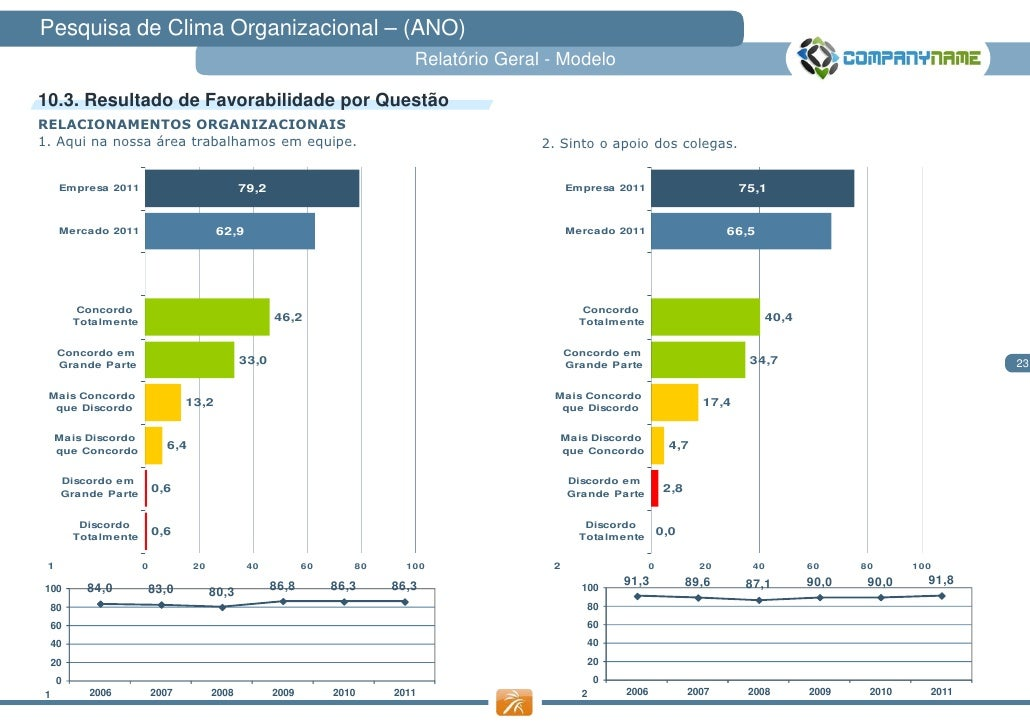 Pesquisa de Clima Organizacional – (ANO)                                                                            Relató...