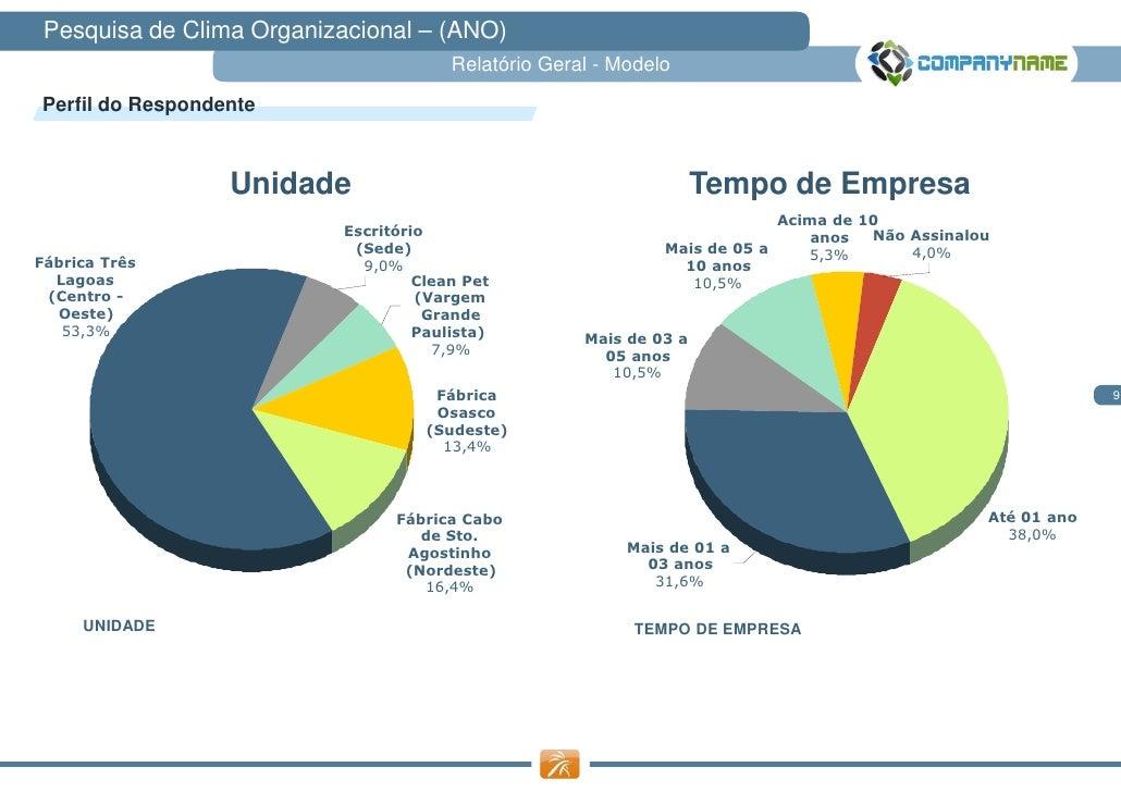 Pesquisa de Clima Organizacional – (ANO)                                       Relatório Geral - ModeloPerfil do Responden...