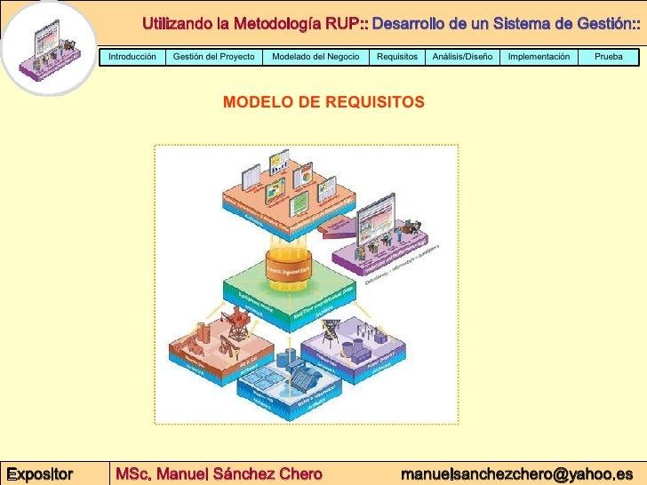 MODELO DE REQUISITOS Prueba Implementación Análisis/Diseño Requisitos Modelado del Negocio Gestión del Proyecto Introducción