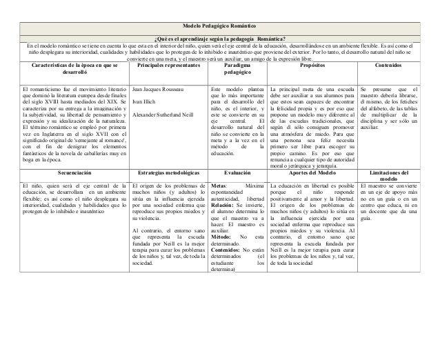 Modelo Pedagógico Romántico¿Qué es el aprendizaje según la pedagogía Romántica?En el modelo romántico se tiene en cuenta l...
