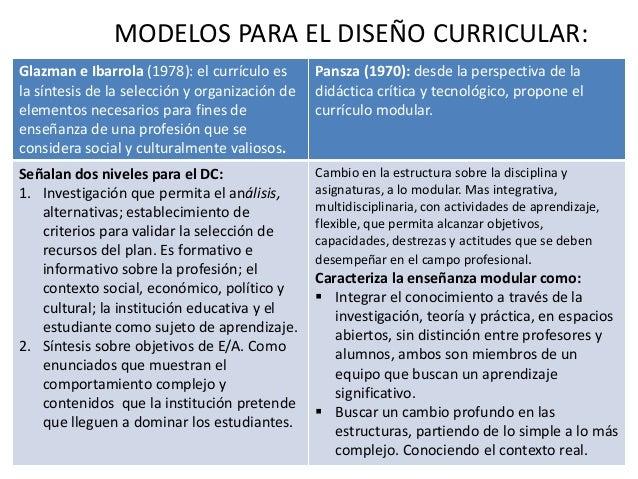Modelos dise taba actividad 1 for Diseno curricular para el nivel inicial