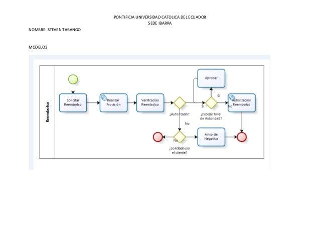 Modelos Slide 3