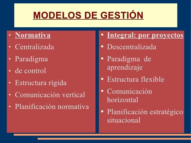 MODELOS DE GESTIÓN <ul><li>Normativa </li></ul><ul><li>Centralizada </li></ul><ul><li>Paradigma  </li></ul><ul><li>de cont...