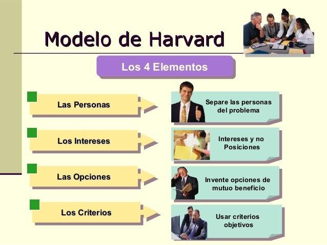 Modelos De Negociacion Harvard