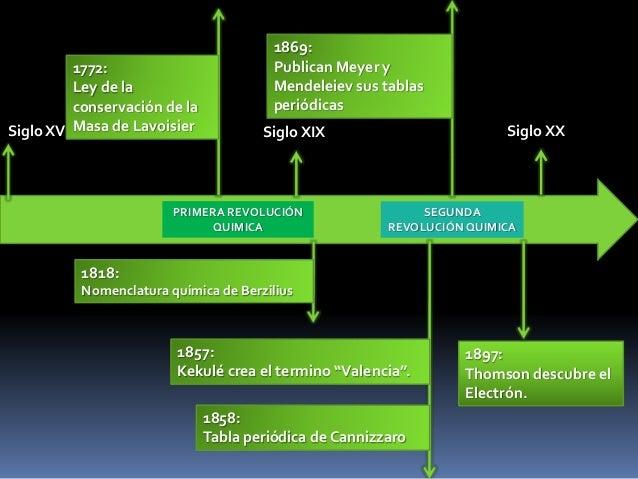 Modelos atmicos y su relacin con la tabla peridica y las revolucio 3 primera revolucin quimica segunda revolucinquimica siglo xviii siglo xix urtaz Images