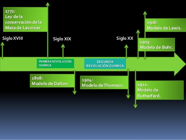 Modelos atmicos y su relacin con la tabla peridica y las revolucio 4 primera revolucin quimica segunda revolucin quimica siglo xviii siglo xix urtaz Images