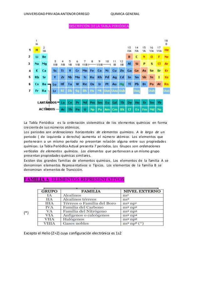 Modelos atmicos conf electronica de la tabla periodica peridica de sus nmeros atmicos 23 urtaz Images