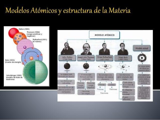Modelos Atómicos Y Estructura De La Materia