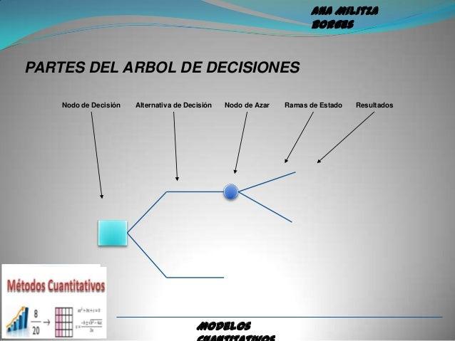 Modelos cuantitativos toma de decisiones for Un arbol con todas sus partes