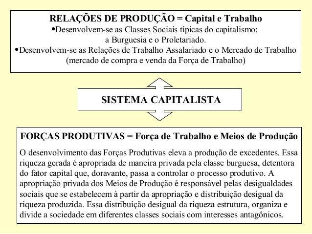 RELAÇÕES DE PRODUÇÃO = Capital e Trabalho •Desenvolvem-se as Classes Sociais típicas do capitalismo: a Burguesia e o Prole...