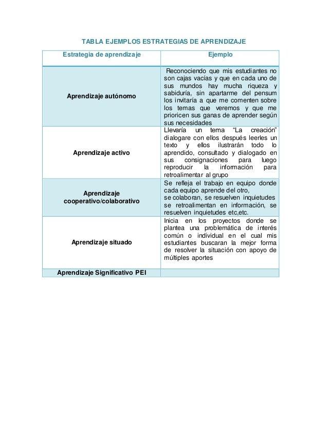 TABLA EJEMPLOS ESTRATEGIAS DE APRENDIZAJE Estrategia de aprendizaje Ejemplo Aprendizaje autónomo Reconociendo que mis estu...