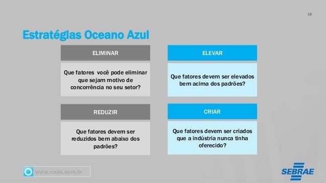 www.vools.com.br Estratégias Oceano Azul 12 ELIMINAR ELEVAR REDUZIR CRIAR Que fatores você pode eliminar que sejam motivo ...