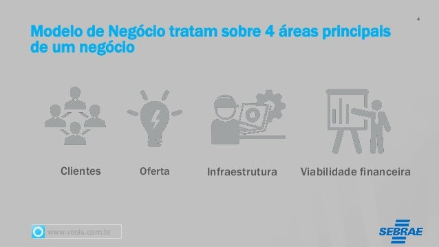www.vools.com.br Modelo de Negócio tratam sobre 4 áreas principais de um negócio Oferta 4 Clientes Infraestrutura Viabilid...