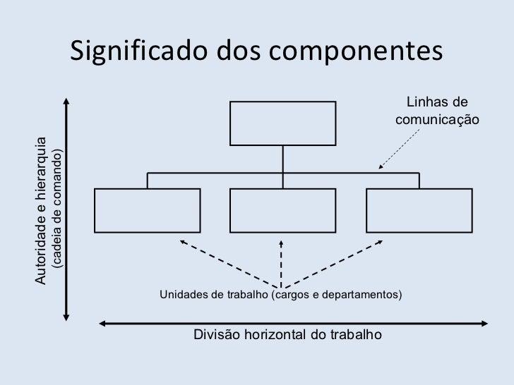 Modelos de Organograma Slide 3