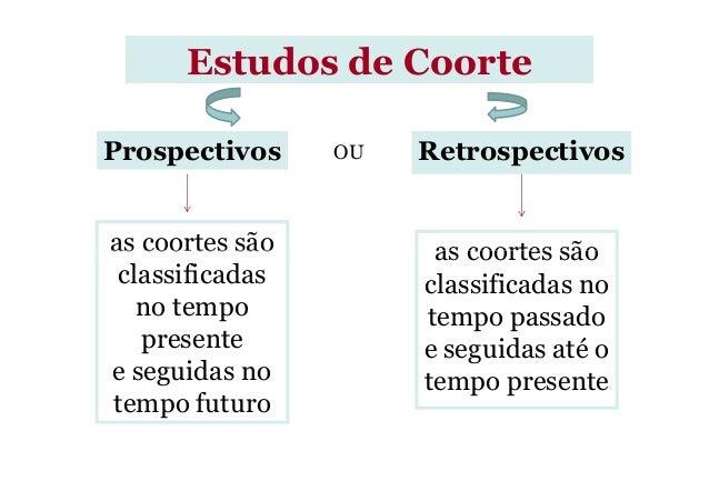 Estudos de Coorte as coortes são as coortes são Prospectivos OU Retrospectivos as coortes são classificadas no tempo prese...