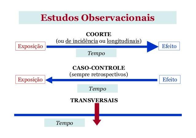 Estudos Observacionais Exposição Efeito Tempo COORTE (ou de incidência ou longitudinais) CASO-CONTROLE Exposição Efeito CA...