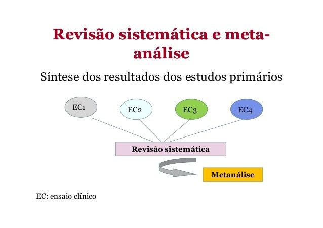 Revisão sistemática e metaRevisão sistemática e meta-- análiseanálise Síntese dos resultados dos estudos primários EC4EC3E...