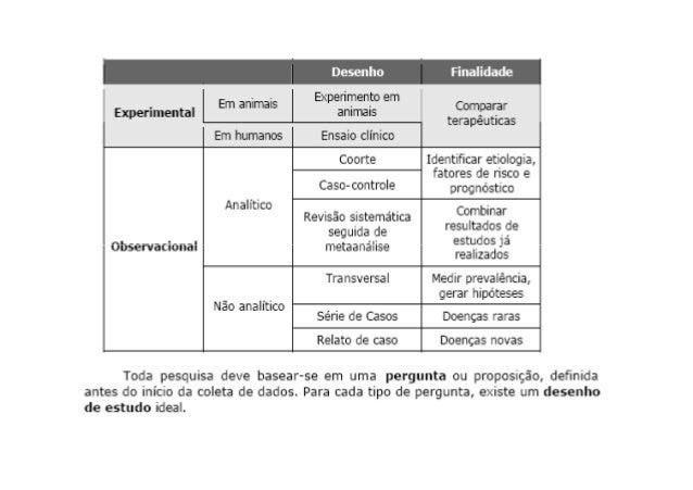 Sugestões Bibliográficas BLOCH, K. V.; COUTINHO, E. S. Fundamentos da Pesquisa Epidemiológica. In: Medronho, R. A. Epidemi...