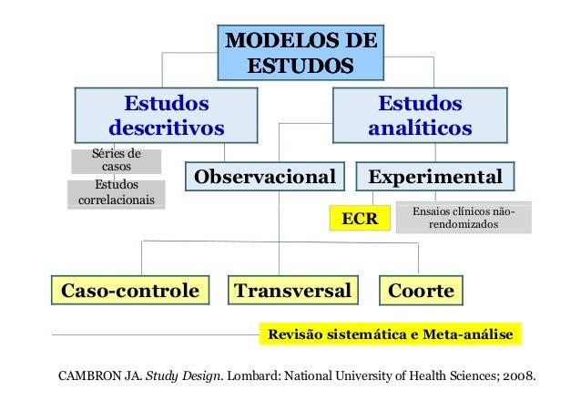 Observacional MODELOS DEMODELOS DE ESTUDOSESTUDOS Estudos descritivos Estudos analíticos Experimental Séries de casos Estu...