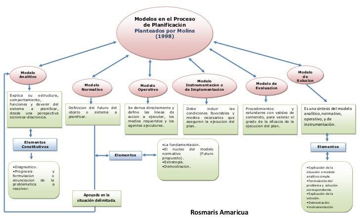 Modelos en el Proceso                                                                  de Planificación                   ...