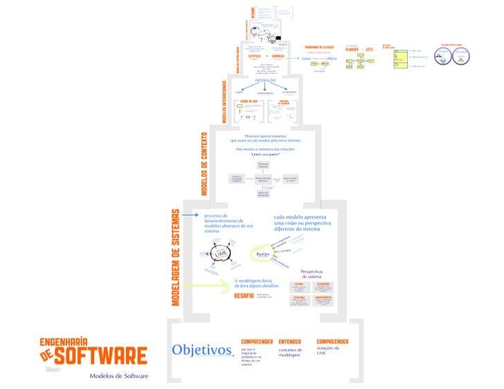 Modelos de software