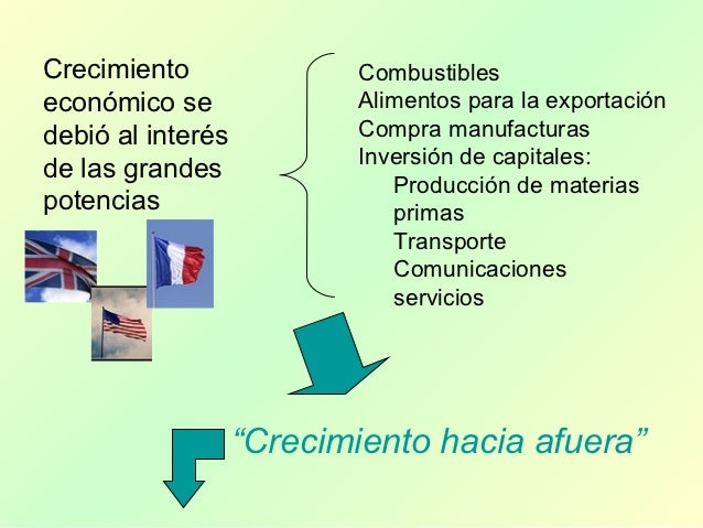 Exportación de materias primas (cuero, lana,azúcar, trigo, etc)DEPENDENCIASDEL MERCADOEXTERIOR
