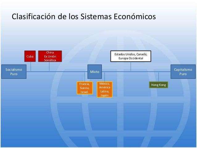 Clasificación de los Sistemas Económicos Socialismo Puro Capitalismo Puro Mixto Cuba China Ex Unión Soviética Francia, Sue...