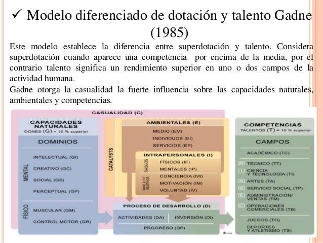  Modelo diferenciado de dotación y talento Gadne (1985) Este modelo establece la diferencia entre superdotación y talento...