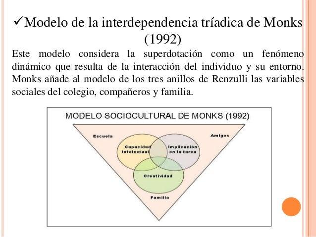 Modelo de la interdependencia tríadica de Monks (1992) Este modelo considera la superdotación como un fenómeno dinámico q...