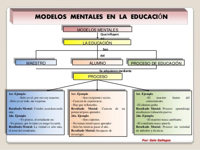 Que influyen en Son Se adquieren mediante del MODELOS MENTALES LA EDUCACIÓN MAESTRO ALUMNO PROCESO DE EDUCACIÓN PROCESO 1e...