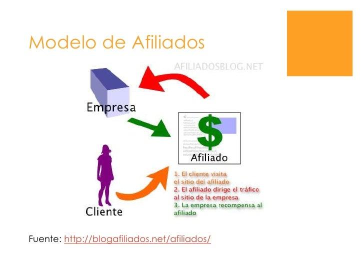 Modelo de Afiliados<br />Fuente: http://blogafiliados.net/afiliados/<br />
