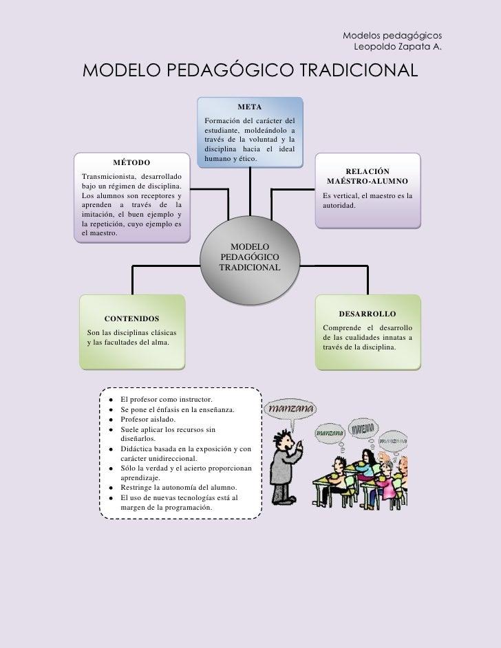 Modelos pedagógicos                                                                         Leopoldo Zapata A.MODELO PEDAG...