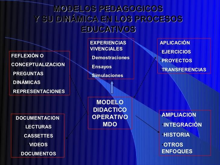 MODELOS PEDAGOGICOS       Y SU DINÁMICA EN LOS PROCESOS                 EDUCATIVOS                    EXPERIENCIAS      AP...