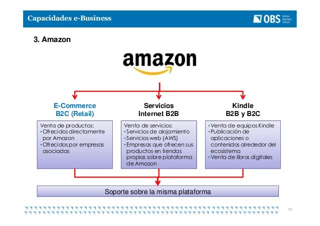 amazon ebusiness The amazon business seller program allows sellers to cater to the specific requirements of business customers by providing features optimized for business-to-business transactions, including quantity pricing and business pricing.