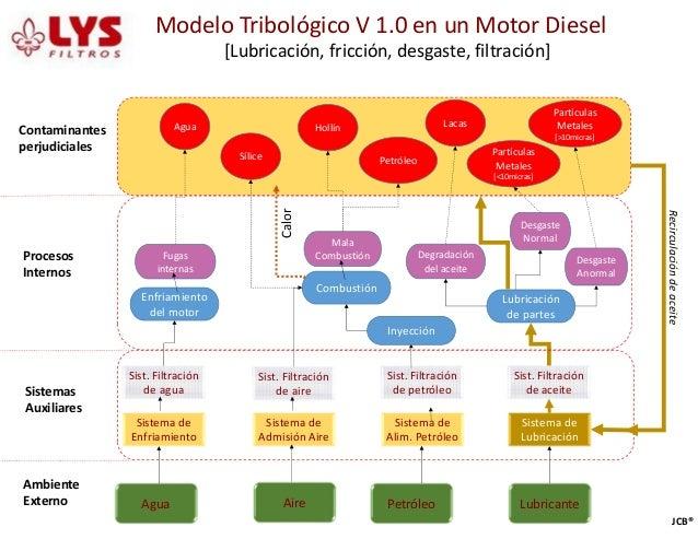 Modelo Tribológico V 1.0 en un Motor Diesel [Lubricación, fricción, desgaste, filtración] Ambiente Externo Sistemas Auxili...